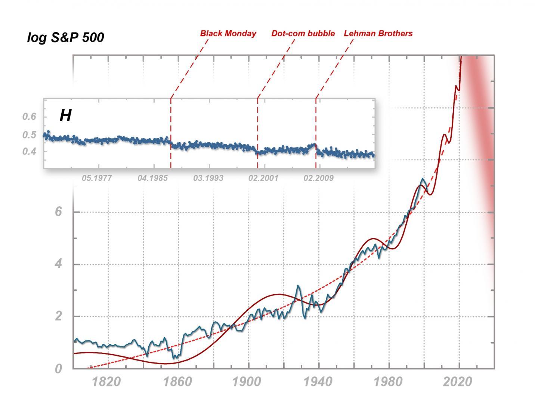 Hyper-Crash: Multifractal and Fractal Manifestations of Economic Nervousness
