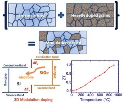 3-D Modulation-Doping Boosts Performance of Alloy Semiconductor SiGe