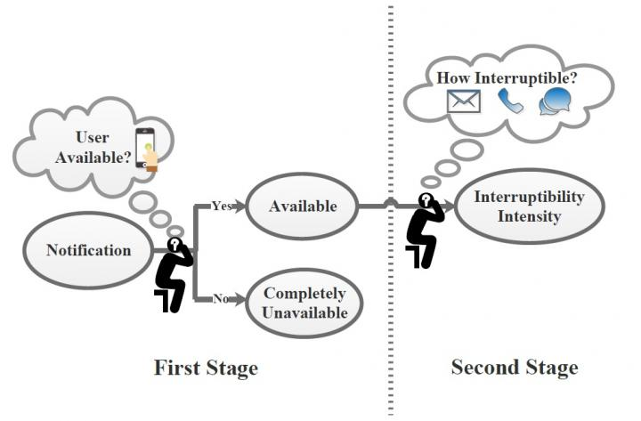 Interruptibility Model