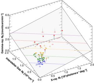 Gamma-ray (Figure 3)
