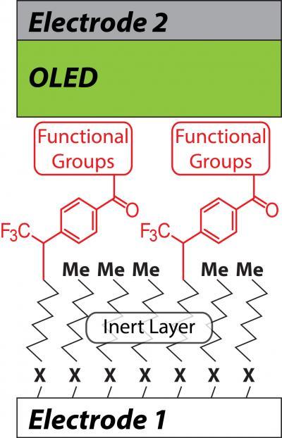Nanoscale OLED