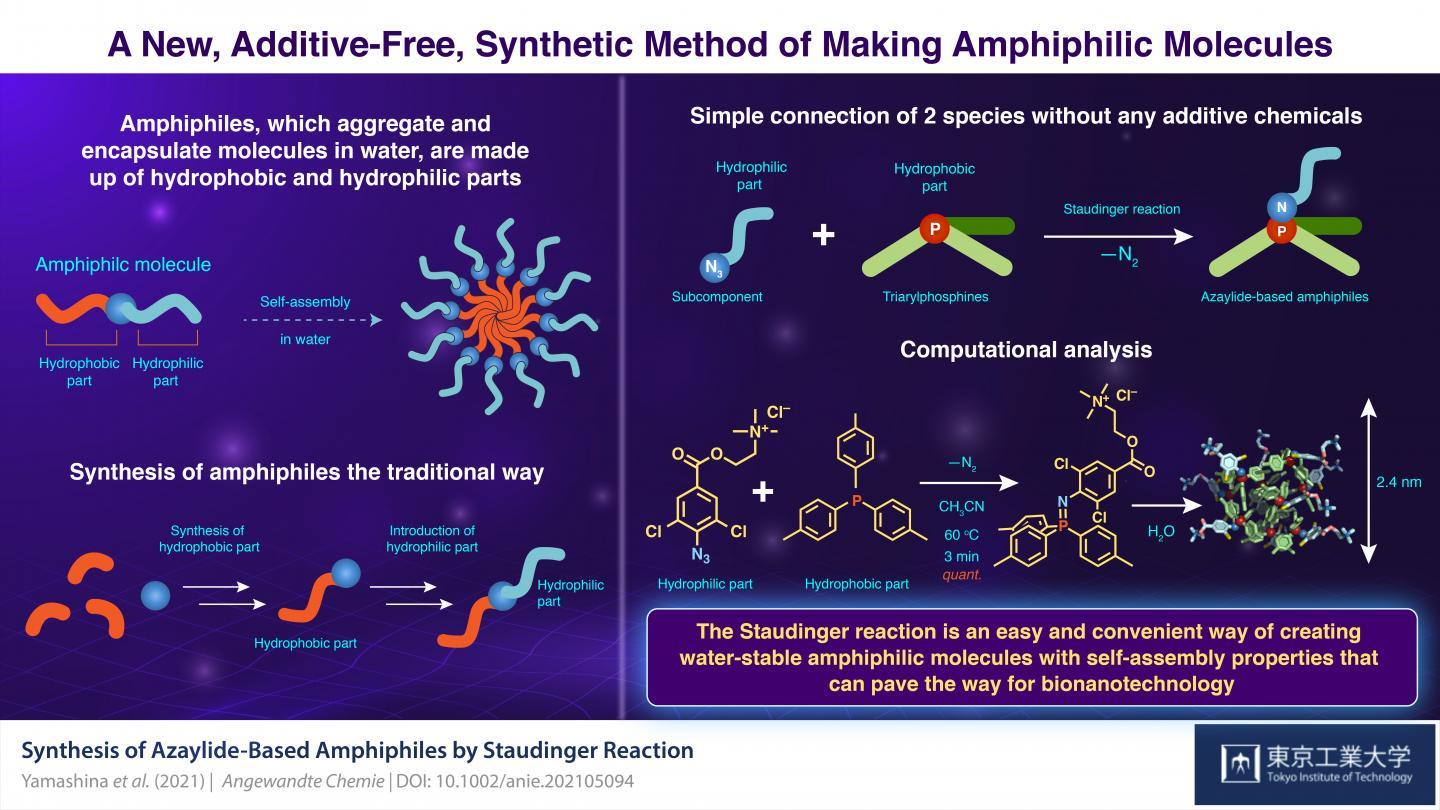 A New, Additive-Free, Synthetic Method of Making Amphiphilic Molecules