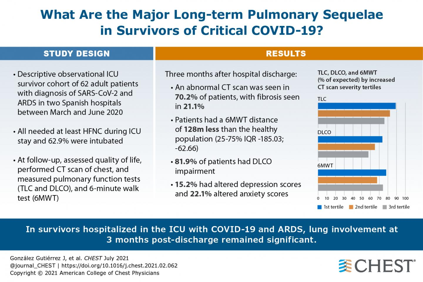 What are the major long-term pulmonary sequelae in survivors of critical COVID-19?