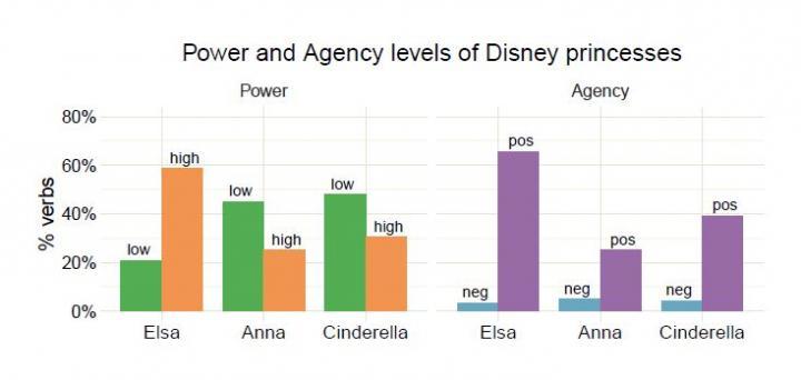 Gender Bias in Movies 'Frozen' Results