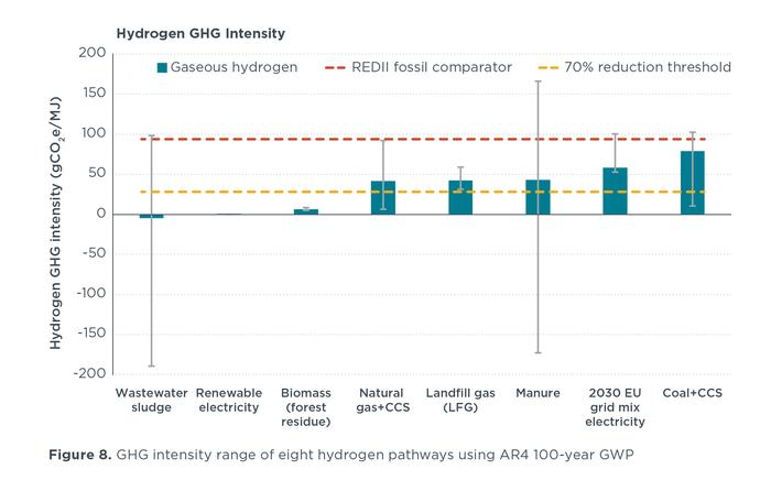 Hydrogen GHG intensity