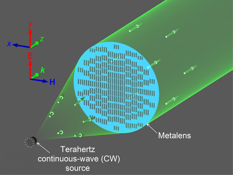 Terahertz metasurface ultra-thin collimator for power enhancement