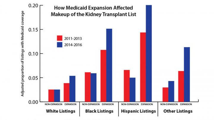 Medicaid Expansion and the Racial Makeup of the Kidney Waitlist