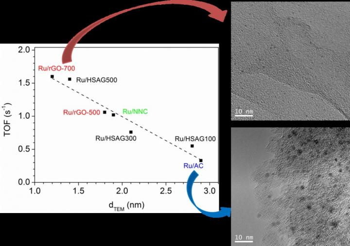 Development of Carbon Supported Ruthenium Catalysts for Hydrogenation of Levulinic Acid