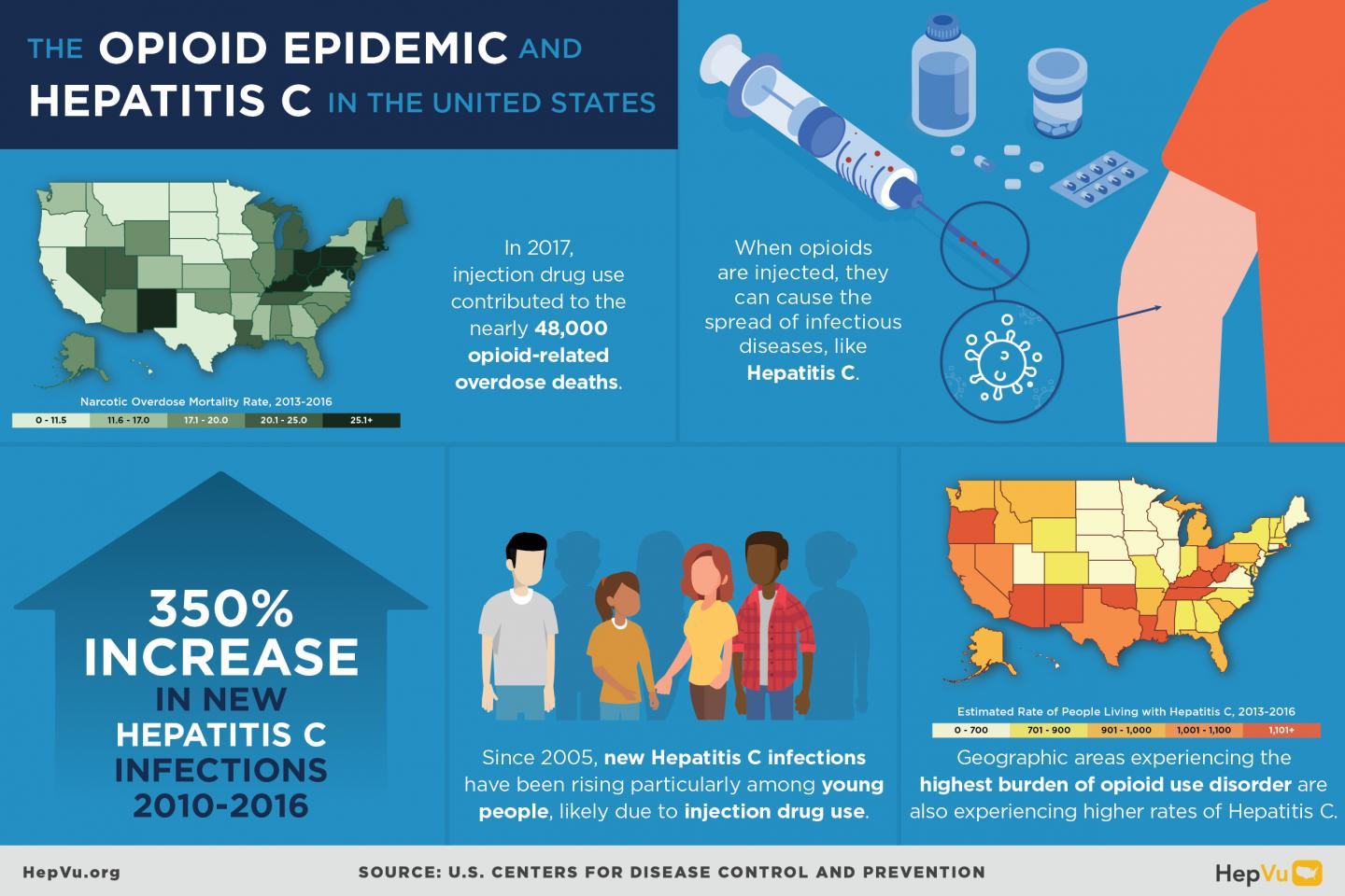 The Opioid Epidemic and Hepatitis C in the US