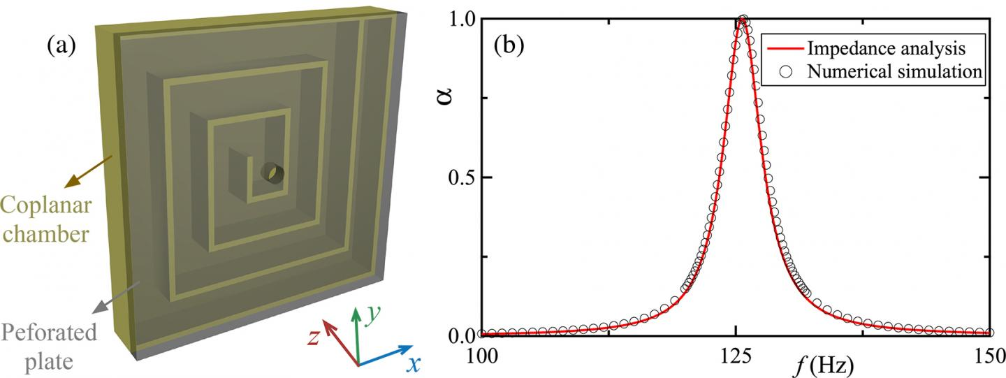 The Acoustic Metasurface and its Absorption Coefficient