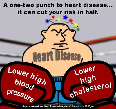 A 1-2 Punch to Heart Disease...It Can Cut Your Risk in Half