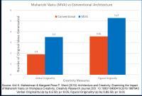 Comparing Maharishi Vastu (MVA) with Conventional Architecture on Workplace Creativity