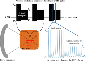 Illustration of the proposed pressure-modulated shockwave histotripsy pulsing protocol