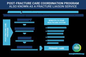 Post-Fracture Care Coordination Programme / Fracture Liaison Service