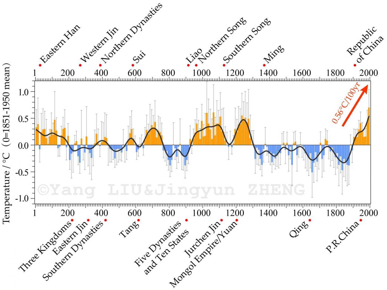 2,000-Year Temperature