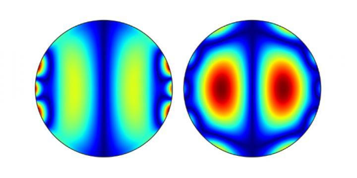 Magnetic Simulations