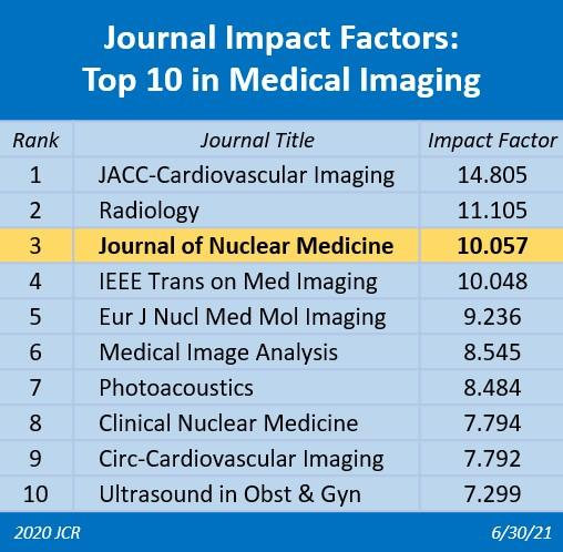 <em>Journal of Nuclear Medicine</em> Impact Factor Surges 27%