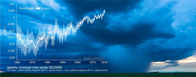 Increasing Salinity-Contrast in the World's Ocean.