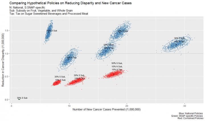 Policies and Reducing Cancer Cases and Disparity