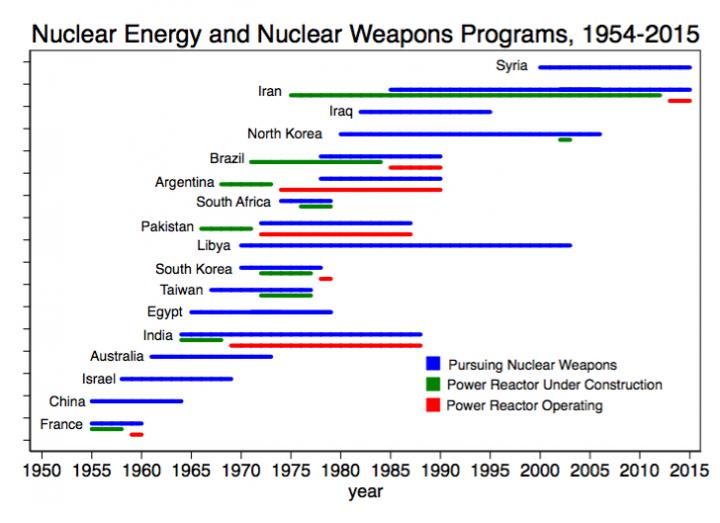 Nuclear Energy and Nuclear Weapons Programs, 1954-2015