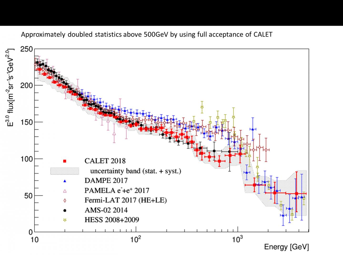 Extended Measurement by CALET