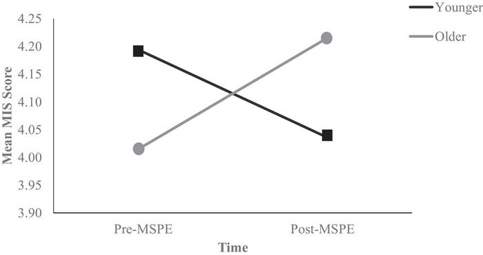 Sport mindfulness increased after MSPE for older college student-athletes.
