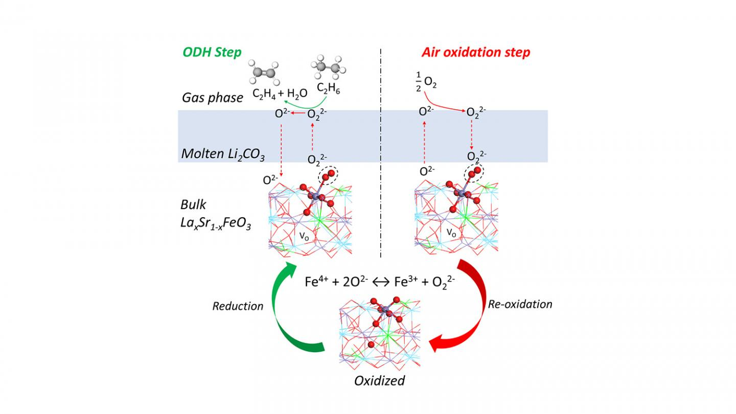 A Better Way of Converting Ethane into Ethylene