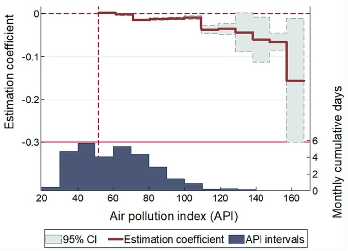 Estimation coefficients for the impact of air pollution on labour productivity along API intervals.