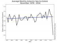 November Ice Extent