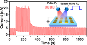 Ultraviolet Light Helps to Realize Light-Controlled Enhancement and Fast Stabilization of Hot-Electron Photocurrent