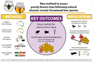 Poster summary of the study