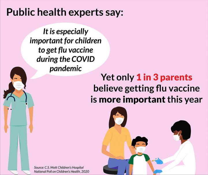 Flu vaccine in the time of COVID