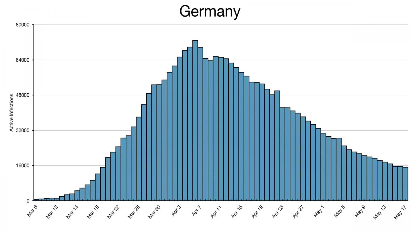 Histogram of Germany COVID-19 Infections