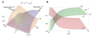 Fig. 2. Quantitative complementarity relation of wave-particle duality.