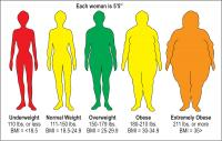 Visual Depiction of BMI Categories for a Woman who is 5'5