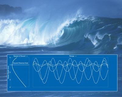 Breaking Waves Generate Low-frequency Sound
