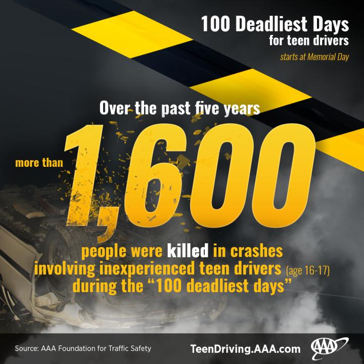 AAA: 1,600 People Were Killed in Teen Driver Crashes During the #100DeadliestDays