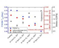 Reduced Stress in Films Created with Synchronized Pulsed Substrate Bias