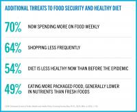 CUNY SPH COVID-19 Tracking Survey: Food Insecurity #2