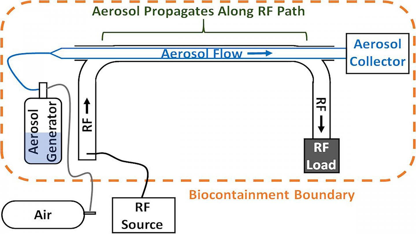 Conceptual schematic showing key portions of the viral aerosol microwave inactivation experiment