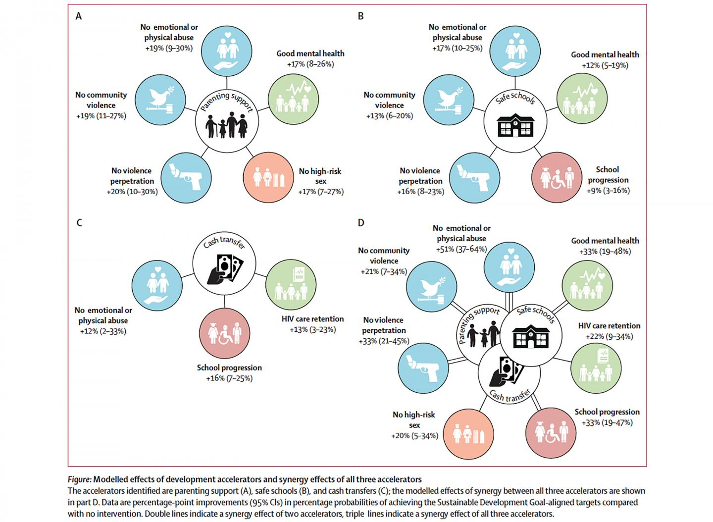 Modelled Effects Of Development Accelerators And Synergy Effects Of All Three Accelerators