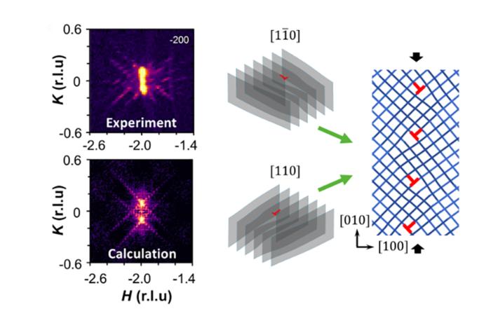 Quantum Materials testing