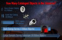 Trend Toward Ever Larger Data Sets in Astronomy