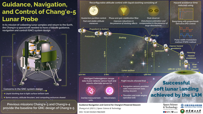 Guidance, Navigation, and Control of Chang'e-5 Lunar Probe