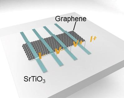 Combining ferroelectric material and graphene