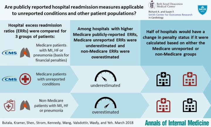 Are Publicly Reported Hospital Readmission Measures Applicable to Unreported Conditions?