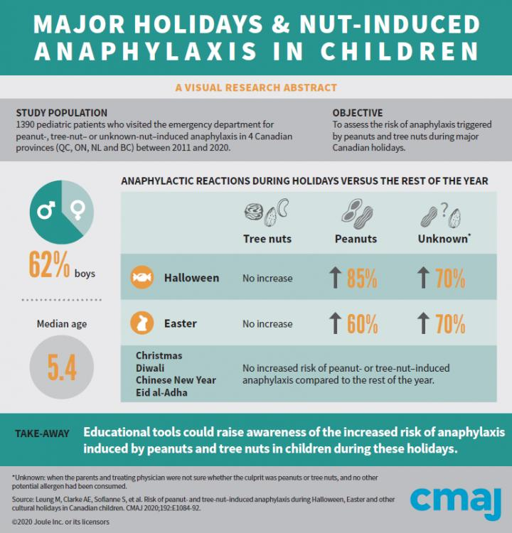 Major Holidays and Nut-Induced Anaphylaxis in Children