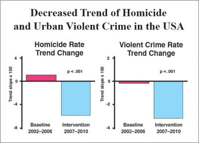 Decreased Homicide and Urban Violent Crime in the USA