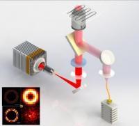 Nanoscopy Setup
