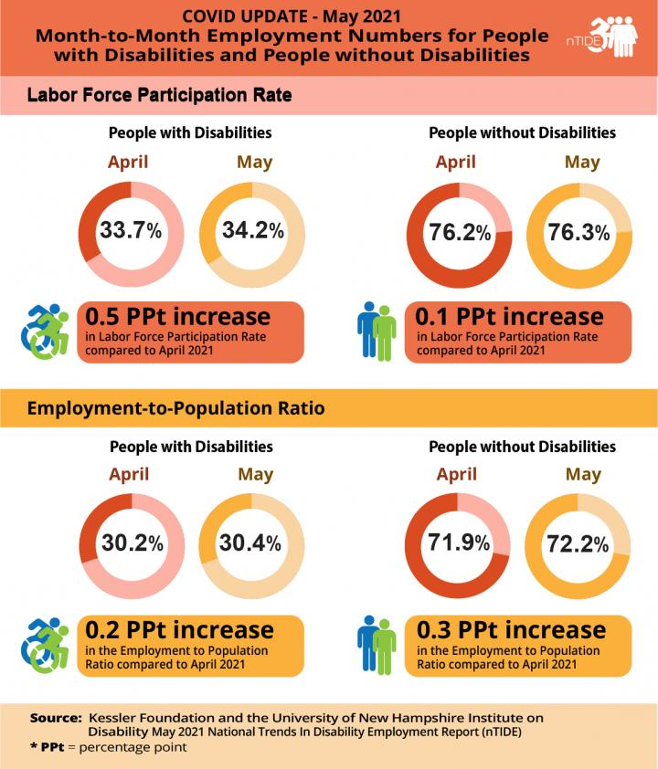 nTIDE May 2021 Month-to-Month Employment Numbers for People with and without Disabilities